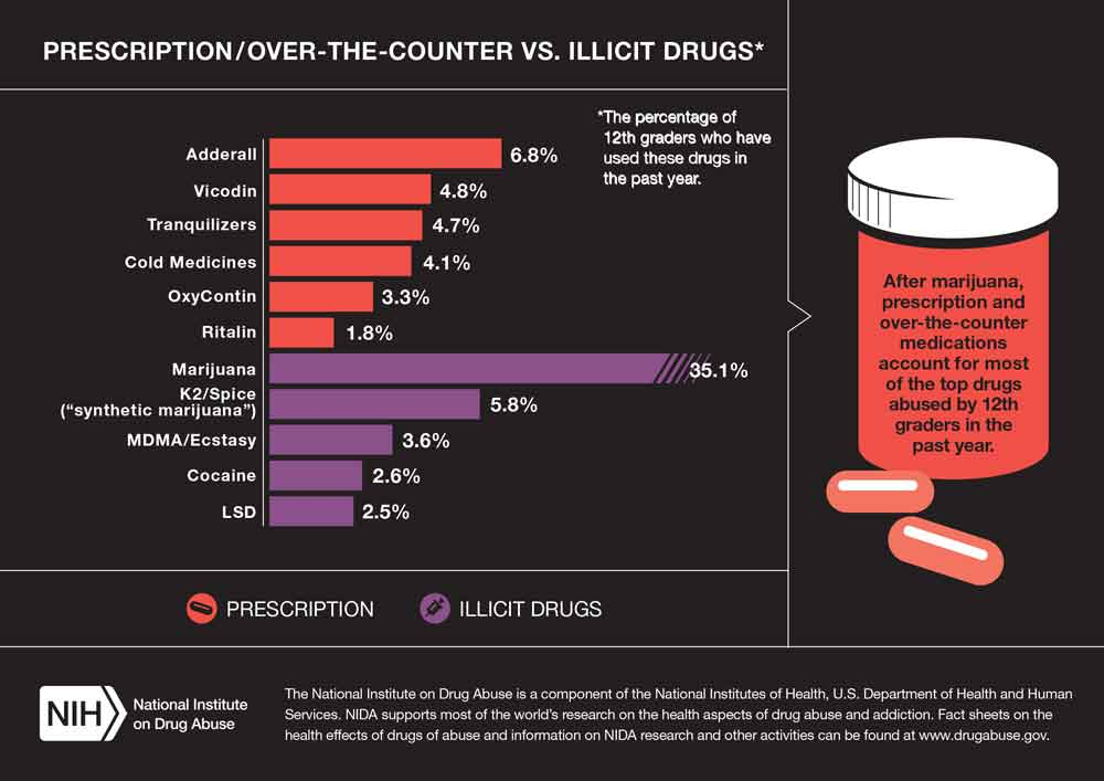 the rising concerns over drug abuse in the united states One in 10 people in us have abused drugs  disorder and post traumatic  stress were also more likely to report problems with drug abuse  the rise in  drug use problems may be fueled in part by opioid-related addictions,.